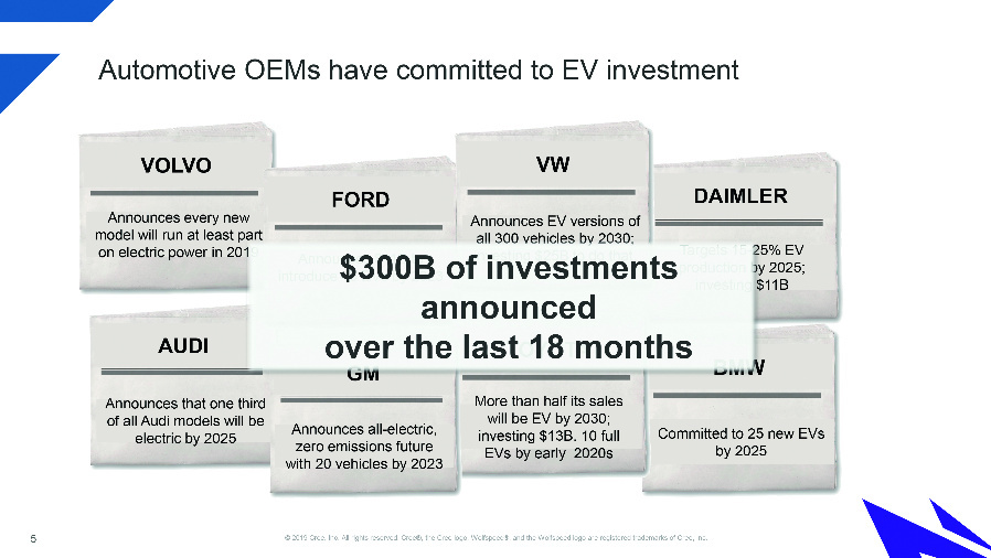 Cree is focusing on battery-powered electric vehicles, as several automotive OEMs have annoced over the past 18 months to invest $300 billion in this area.