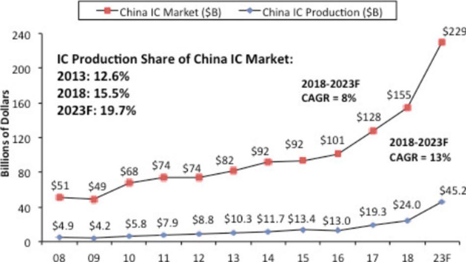 Die Entwicklung des chinesischen IC-Marktes bis 2023 insgesamt und der Anteil der ICs, die in China gefertigt werden.