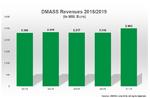DMASS Einnahmen 2018/2019