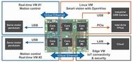 KI-basierte Vision-Plattform