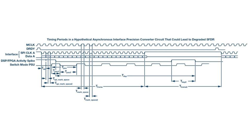 Bild 6. Werden asynchrone Kommunikation und Taktsignale in einer Schaltung genutzt, können dadurch Probleme entstehen. Solche Schaltungen sind auf Störungen durch Misch-Produkte zu untersuchen.