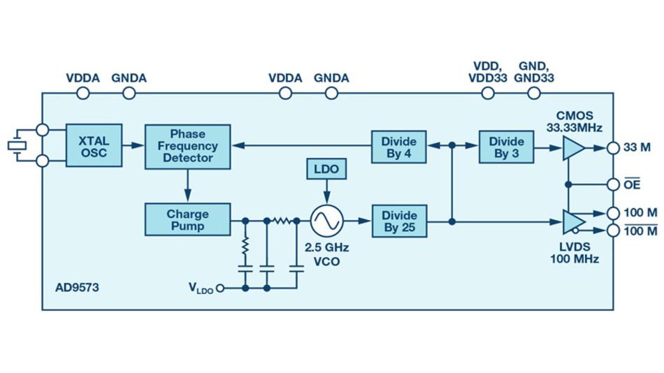 Bild 5. Blockschaltung des ADUs AD9573 von Analog Devices mit internem Taktgenerator. Über Teiler werden aus dem 2,5-GHz-Signal Taktsignale mit 33 MHz und 100 MHz erzeugt.