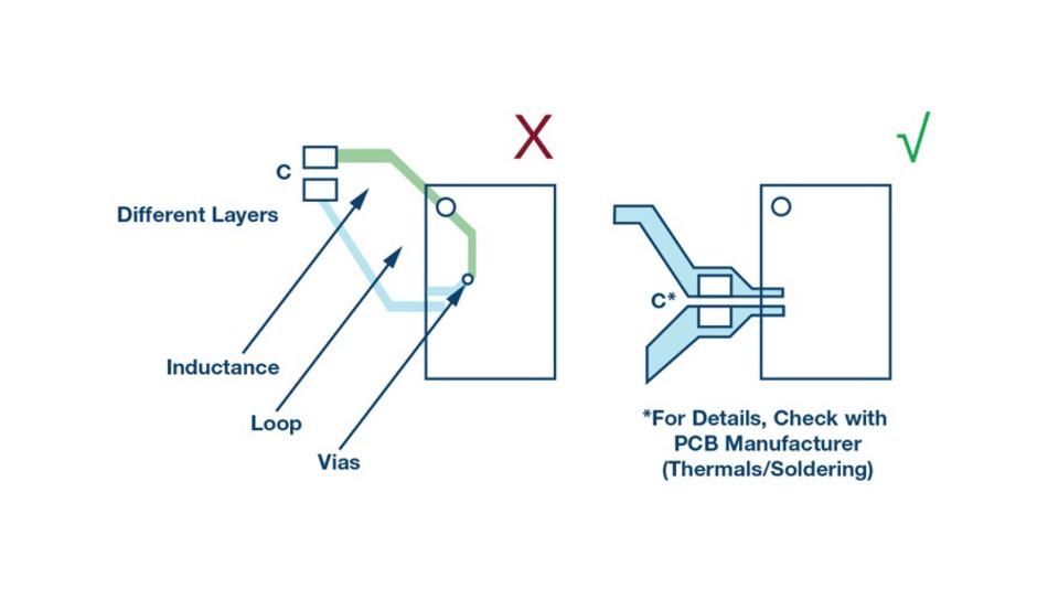 Bild 4. Ungünstige (links) und günstige (rechts) Leiterbahnführung und Platzierung des Entkoppelkondensators am IC zum mindern von Jitter.