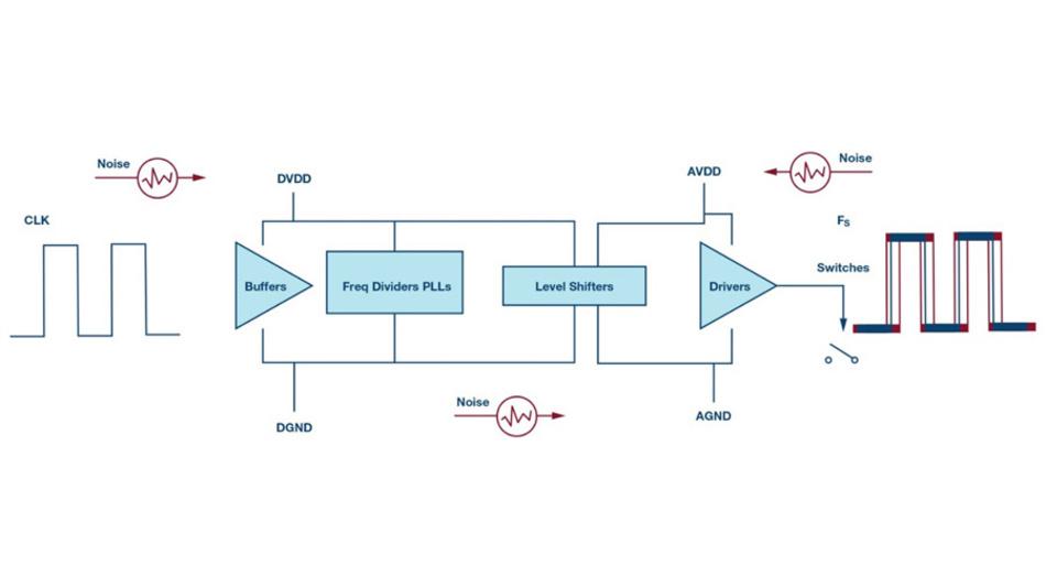 Bild 2. Die Abtastzeit in einem AD-Umsetzer wird durch Rauschen gestört, das von den unterschiedlichen Stromversorgungskreisen in der Versorgungsspannung für den Digitalteil (DVDD), der Betriebsspannung für den Analogteil ( AVDD) und zwischen den beiden Masseflächen für Analog (AGND) und Digital (DGND) hervorgerufen wird.