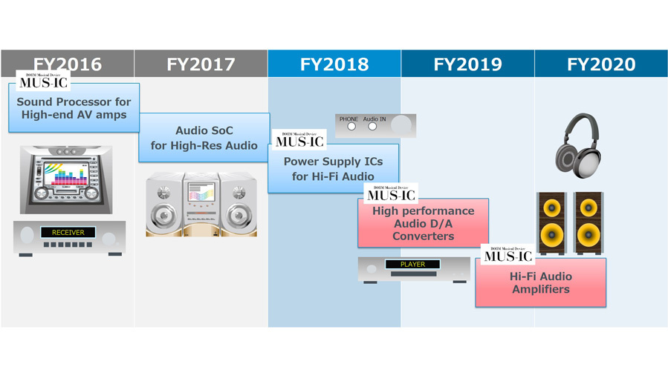 Bild 6. Rohms Entwicklungs-Roadmap für High-Fidelity-Audio-ICs.
