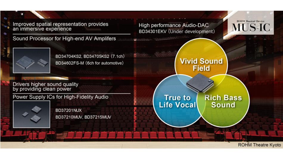 Bild 5. Audio-Prozessoren, Stromversorgungs-ICs und DA-Umsetzer bietet Rohm unter der Marke MUS-IC speziell für den Einsatz in hochwertigen Audiogeräten an.