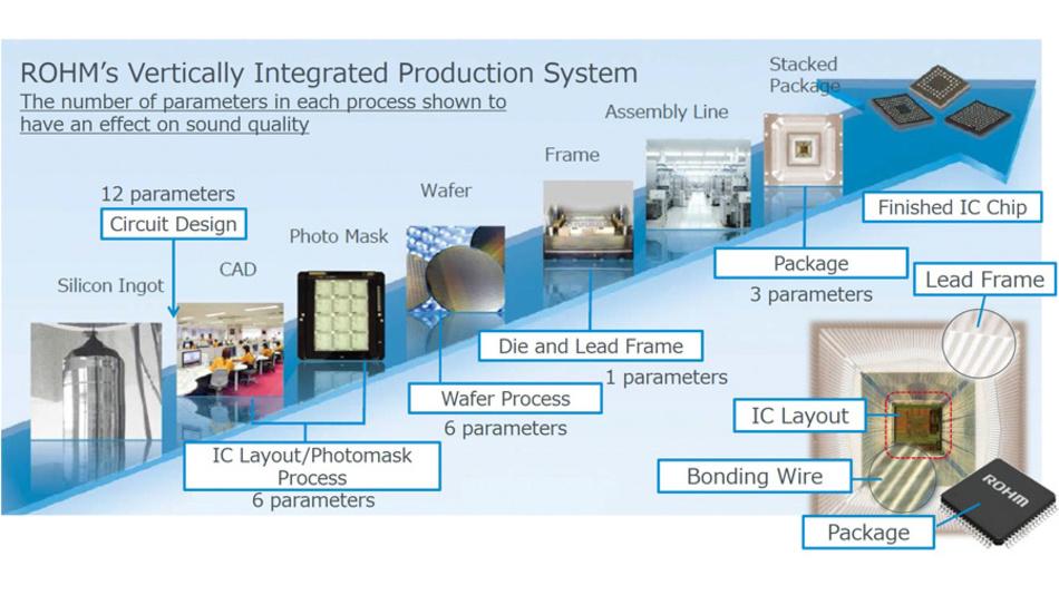 Bild 4. Audio-Qualitätsparameter im vertikal integrierten IC-Produktionsprozess.