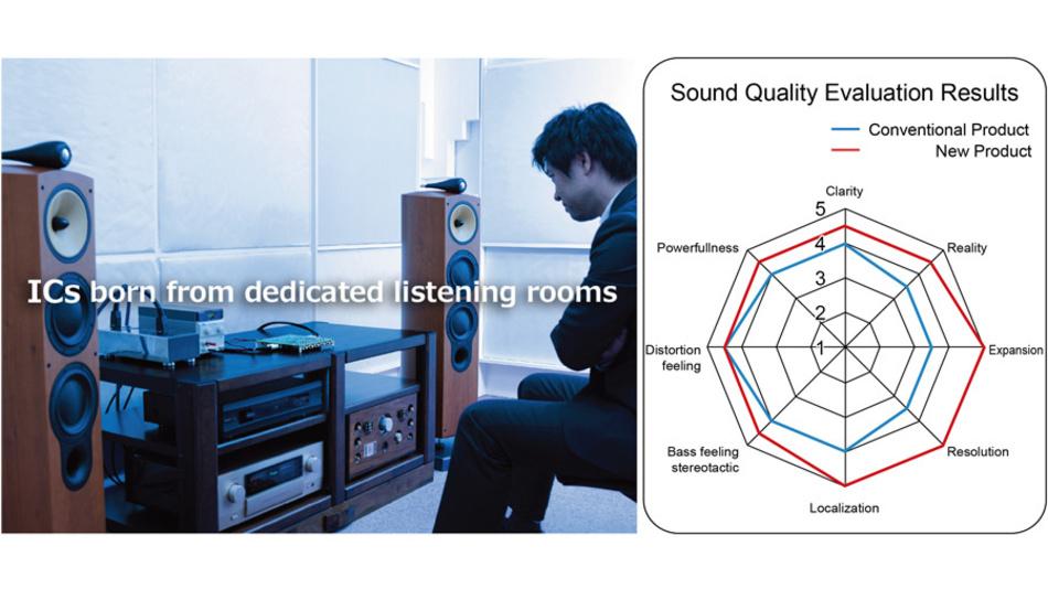 Bild 3. In einem eigens eingerichteten Hörraum werden neue Audio-ICs getestet und ihre Klangqualität auf acht Parameter beurteilt.