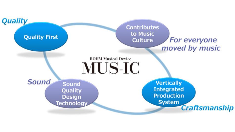 Bild 2. Vier Elemente bündelt Rohm zur Marke MUS-IC für hochwertige Audio-ICs.