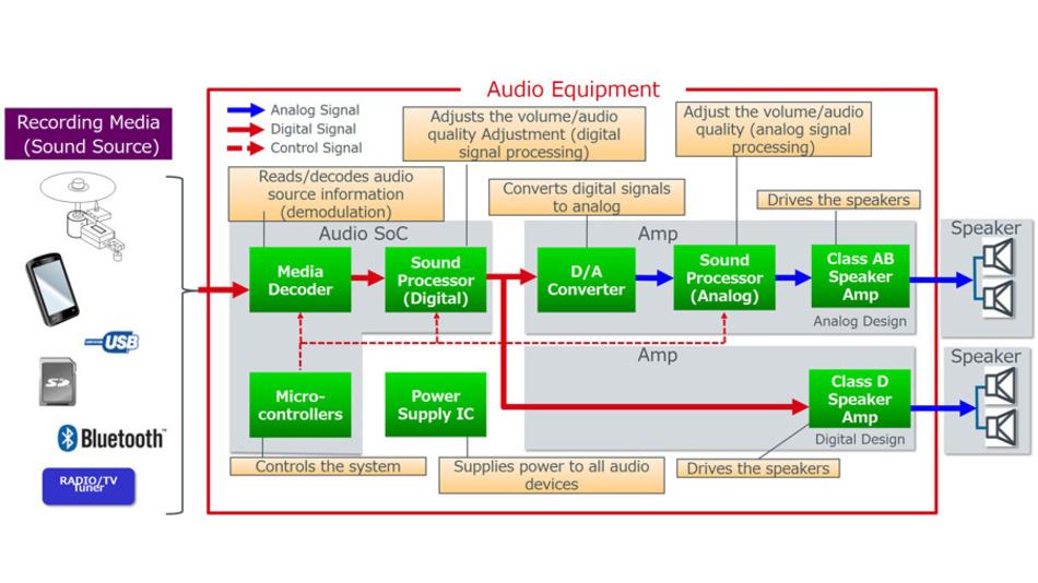 Bild 1. In Audiogeräten werden ICs nicht nur in den Stufen für die Verarbeitung digitaler und analoger Audiosignale eingesetzt, sondern auch in der Stromversorgung und in der Gerätesteuerung.