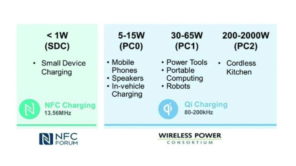 Bild 2: Standardisierungsbemühungen des NFC-Forums und des Wireless Power Consortium (WPC) im Überblick. (Quelle: NXP Semiconductors)