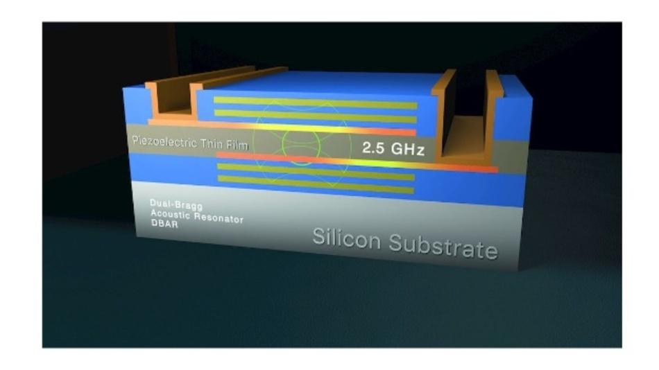 Bild 1: Die Grundstruktur eines BAW-Resonators (Bulk Acoustic Wave).