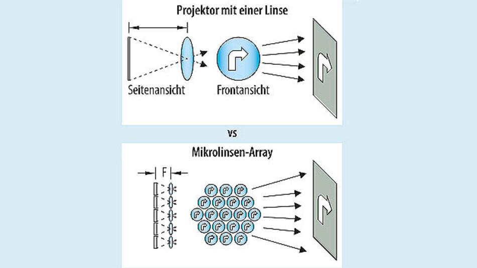 Bild 5. Ein Mikrolinsen-Array hat eine viel kürzere Brennweite als ein äquivalenter Projektor mit nur einer Linse.