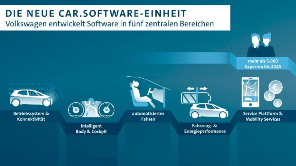 In der neuen Car.Software-Einheit werden künftig markenübergreifende Software-Umfänge in fünf Kernbereichen entwickelt.
