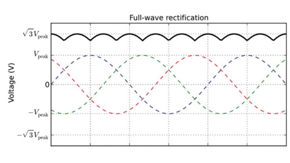 Bild 1: AC-Wellenformen bei Vollwellengleichrichtung