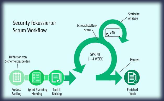 Security fokussierter Scrum Workflow