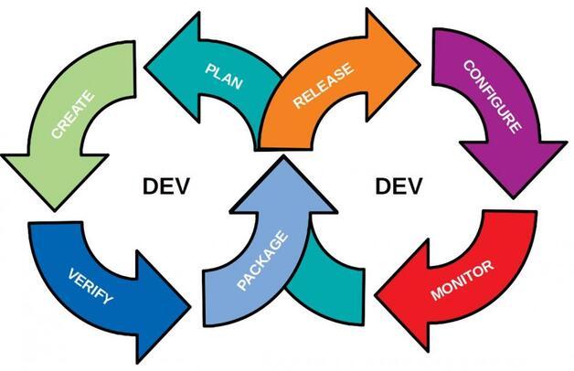 DevOps Lifecycle: Links der Dev Teil, rechts der Ops Teil. Es ist ein fortlaufender Prozess