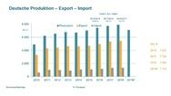 Deutsche Produktion - Export - Import