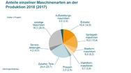 Anteile  einzelner Maschinenarten an der Produktion 2018 (2017)