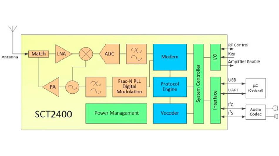 Blockschaltung des Transceiver-ICs SCT2400 für die digitale Sprachkommunikation im 2,4-GHz-Band.