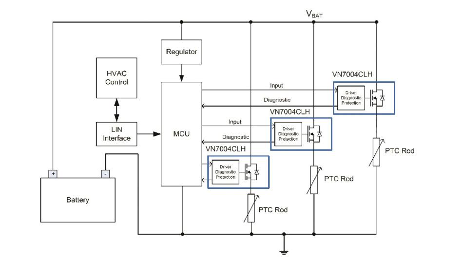Bild 1: Blockschaltbild der PTC-Kabinenheizung mit dem High-Side-Treiber VN7004CLH von STMicroelectronics.