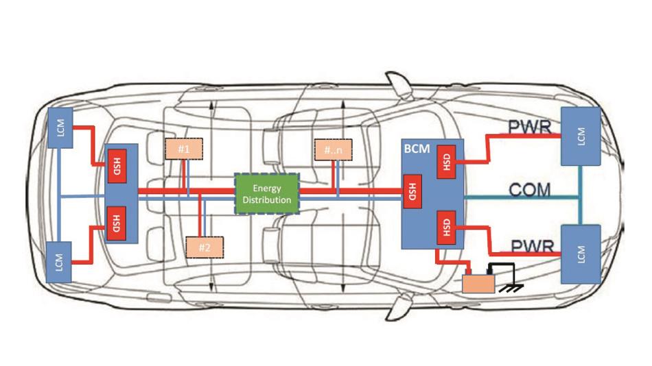 Bild 2: Energieverteilung in einem modernen Auto (BCM = Body Control Modules; LCM = Light Control Module; COM = Communication Bus).
