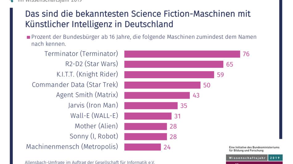 Allensbach-Umfrage im Auftrag der Gesellschaft für Informatik e.V.