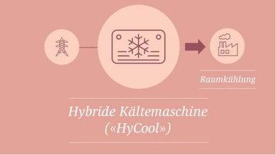 Hybride Kältemaschine HyCool