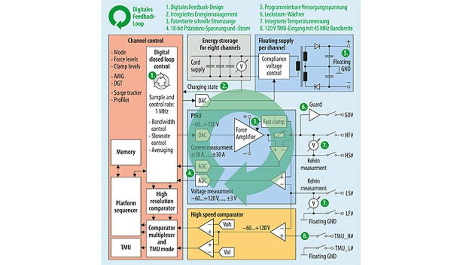 Bild 1. Digitales-Feedback-Loop-Diagramm und Vorteile der FVI16.
