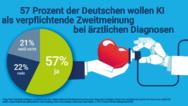 Die Mehrheit der Deutschen spricht sich für KI aus.