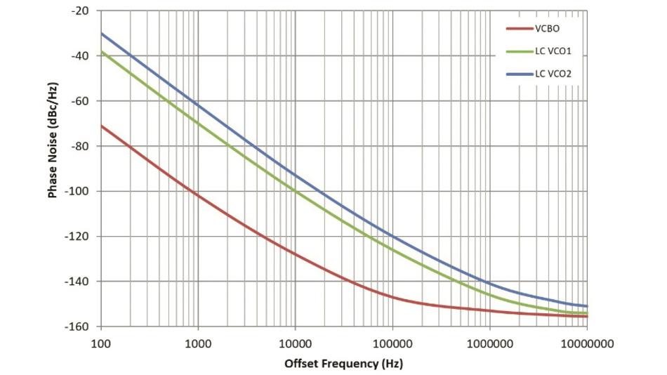 Bild 2: Phasenrauschen des rauscharmen spannungsgesteuerten BAW-Oszillator (VCBO) und zweiter branchenführender spannungsgesteuerter LC-Oszillatoren (LC-VCO).