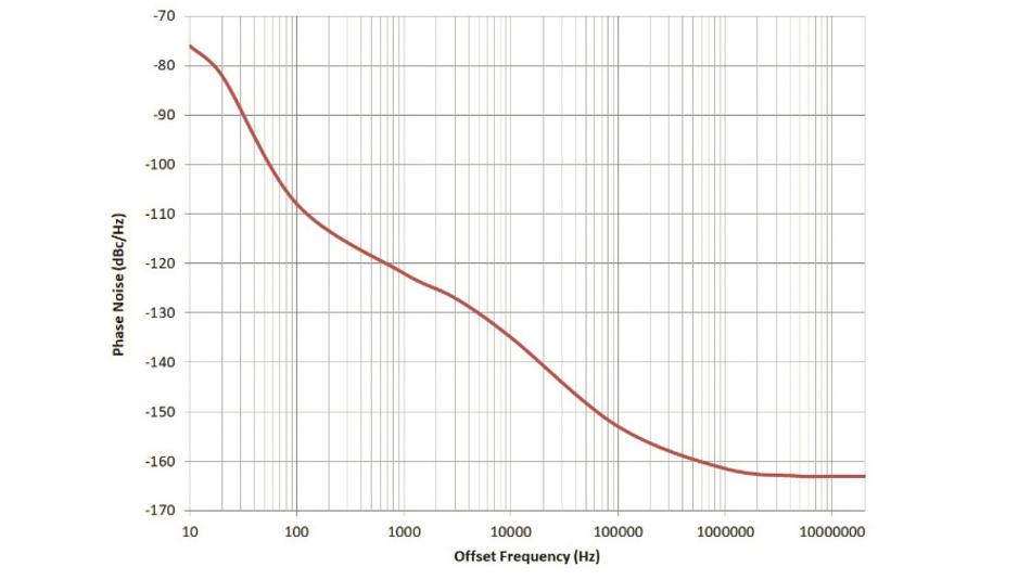 Bild 3: Phasenrauschen des 156,25-MHz-Ausgangs des LMK05318 mit einer DPLL-Schleifenbandbreite von 10 Hz mit einem TCXO von 19,2 MHz und Referenzeingang von 25 MHz.