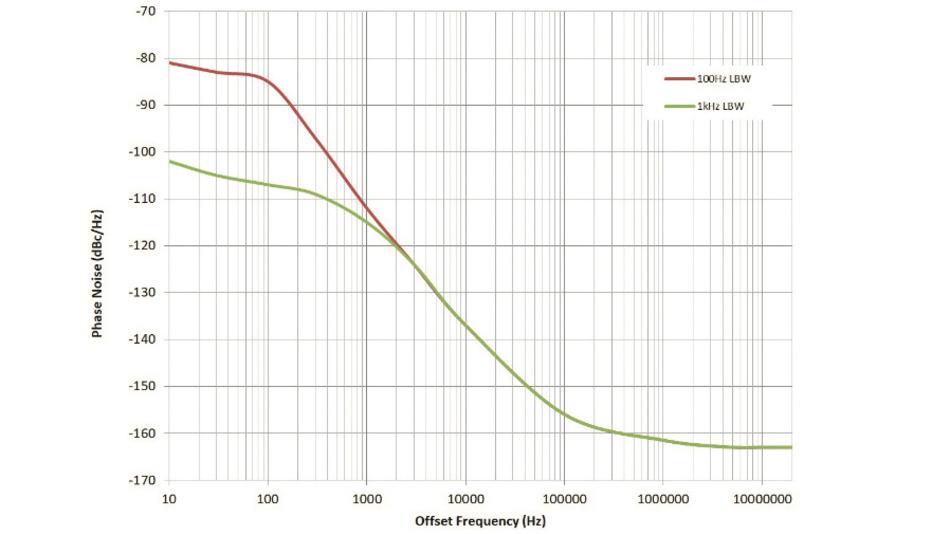Bild 4: Phasenrauschen des 156,25-MHz-Ausgangs des LMK05318 mit einer APLL1-Schleifenbandbreite von 100 Hz (rote Linie) und von 1 kHz (grüne Linie) und Referenzeingang von 25 MHz.