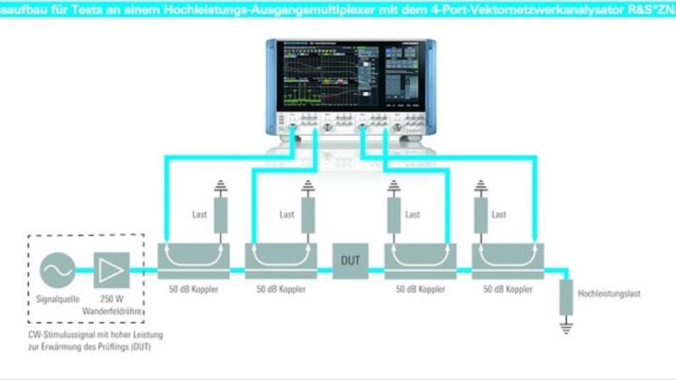 Der R&S ZNA ermöglicht eine neue Messmethode zum Testen von Hochleistungs-Hohlleiterkomponenten unter realen Betriebsbedingungen.