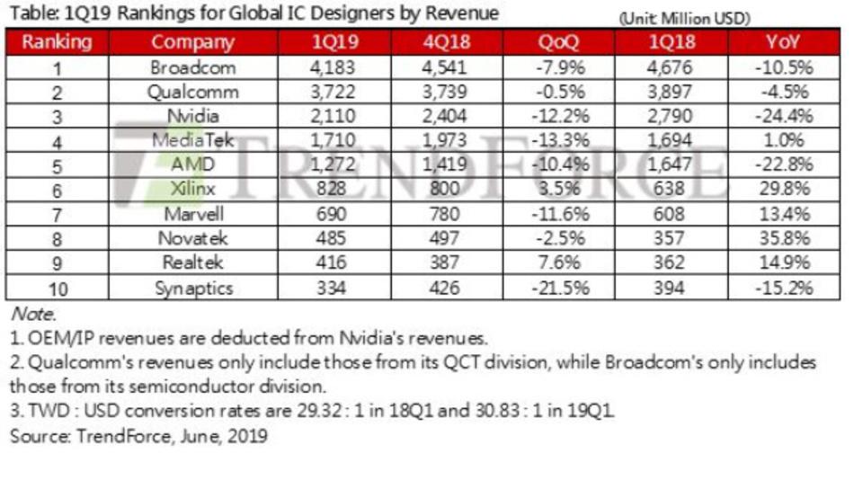 Die Rangfolge der Top Ten IC-Design-Firmen gemessen am Umsatz im ersten Quartal 2019.