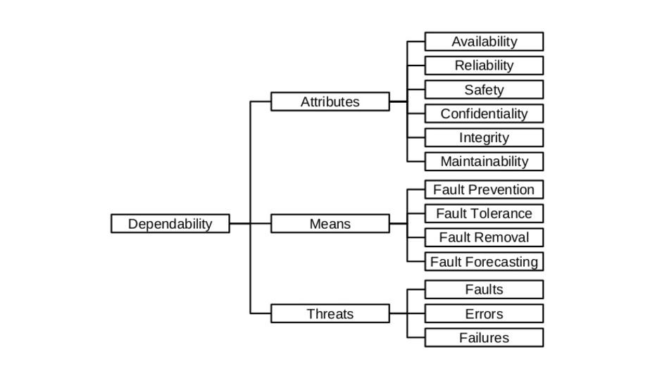 Bild 1: Die Beziehung der Verlässlichkeit mit ihren Attributen nach [1].