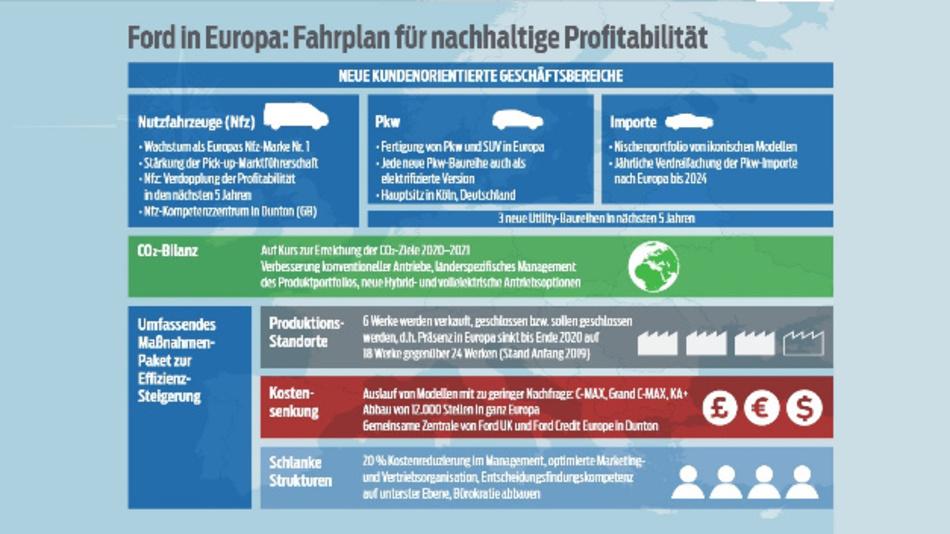 Das europäische Geschäftsmodell mit neuer Organisationsstruktur von Ford ab 01. Juli 2019.