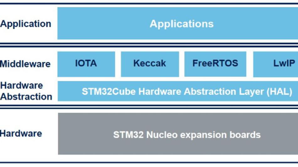 So fügt sich die IOTA-DLT-Middleware »X-Cube-IOTA1« in »STMCube« ein.