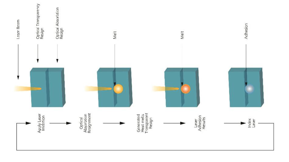 Bild 2: Sicher verpackt. Mithilfe eines Lasers wird über den Aktor eine dünne Nylonfolie geschweißt.