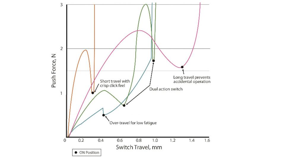 Bild 3: Druckschalter-Charakteristiken: Verlauf der Betätigungskraft (Push Force) über den Betätigungsweg (Switch Travel).