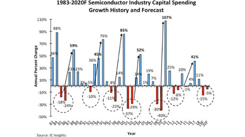 Die Zyklen der Investitionen: Soviel investierten die IC-Hersteller ab 1983. Die Werte von 2019 und 2020 sind Prognosen von IC Insights.