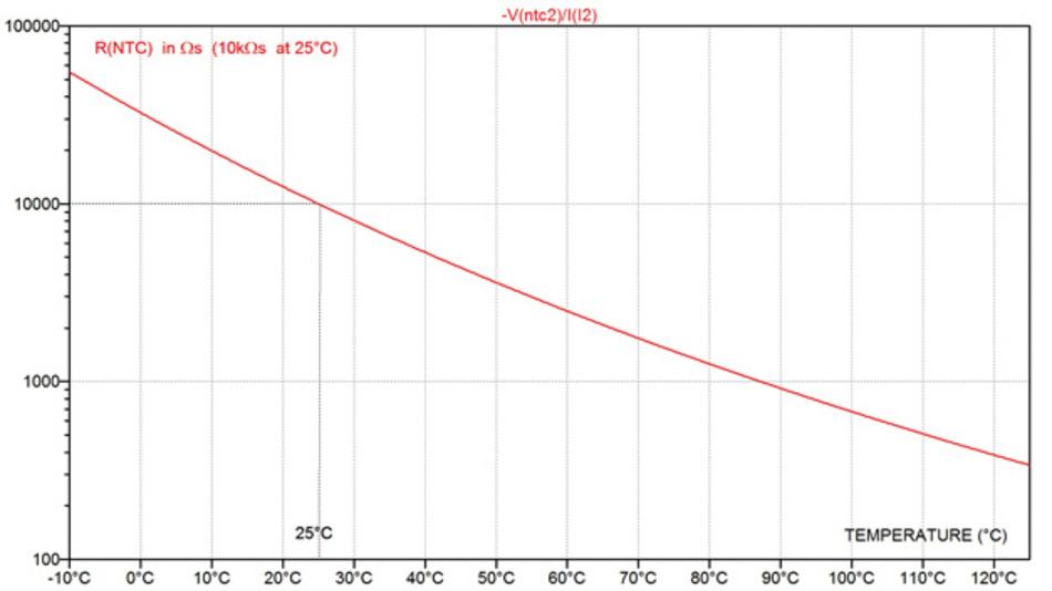 Bild 1: Widerstandswert eines NTC-Widerstands über der Temperatur