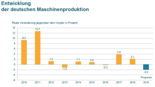 Entwicklung der deutschen Maschinenproduktion mit Prognose 2019