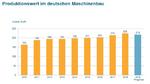 Produktionswert im deutschen Maschinenbau mit Prognose 2019