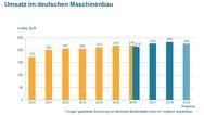 Umatz im deutschen Maschinenbau mit Prognose 2019