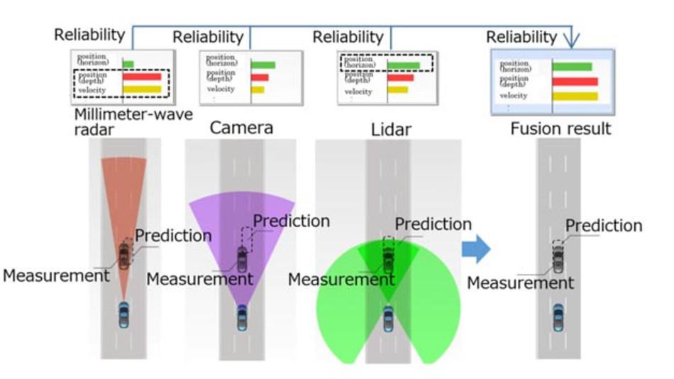 Mitsubishi Electrics neuentwickelte Sensortechnik ermöglicht die robuste Funktion von automatisierten und assistierten Fahrzeugsystemen auch bei dichtem Nebel oder starkem Regen.