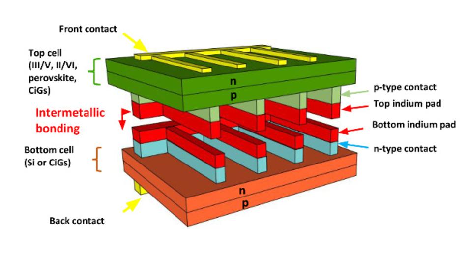 Über dünne Indiumbeschichtungen werden zwei einzelne Solarzellen zu einer Tandem-Solarzelle verklebt.