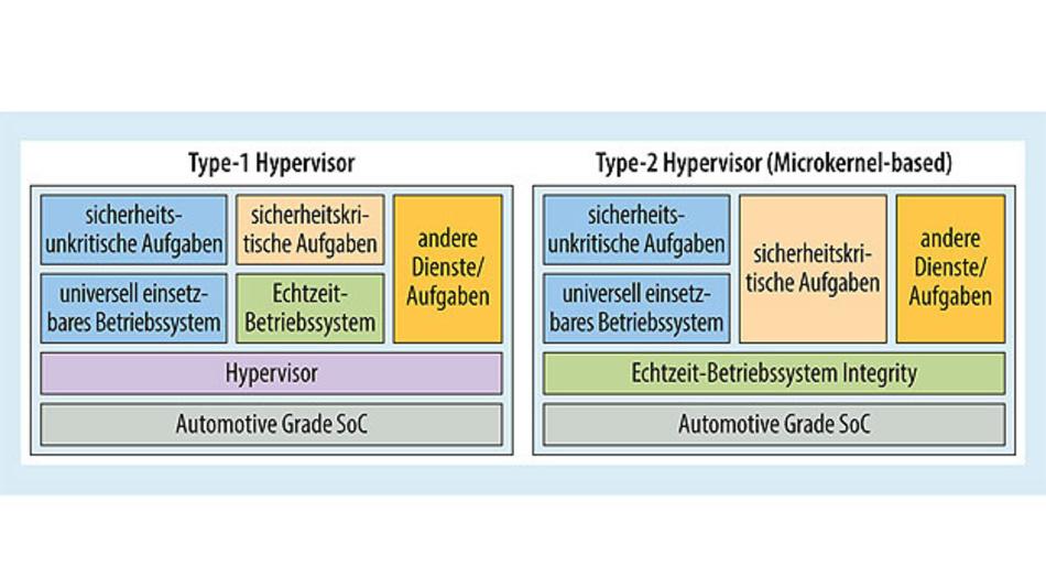 Bild 2. Vergleich von Hypervisor-Architekturen. Green Hills' Software Integrity fungiert als Type-2-Hypervisor und ermöglicht so ein Höchstmaß an Safety, Security und Leistung.