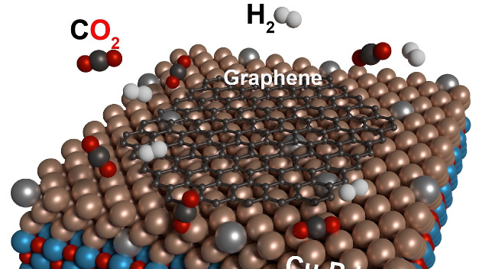 Kohlendioxid und Wasserstoff reagieren auf Kupfer-Palladium Oberflächen katalytisch zum Technologiematerial Graphen.