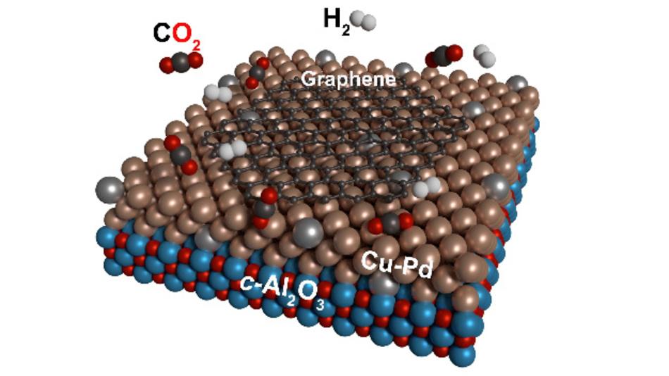 Kohlendioxid und Wasserstoff reagieren mithilfe eines Kupfer-Palladium-Katalysators zu Graphen.
